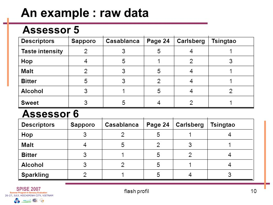 An example : raw data Assessor 5 Assessor 6 Descriptors Sapporo