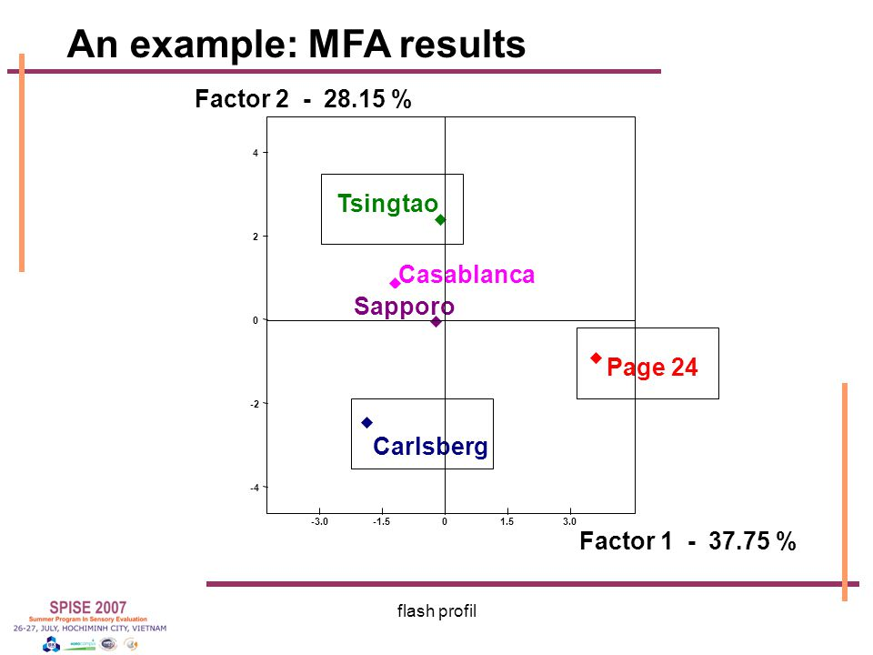 An example: MFA results
