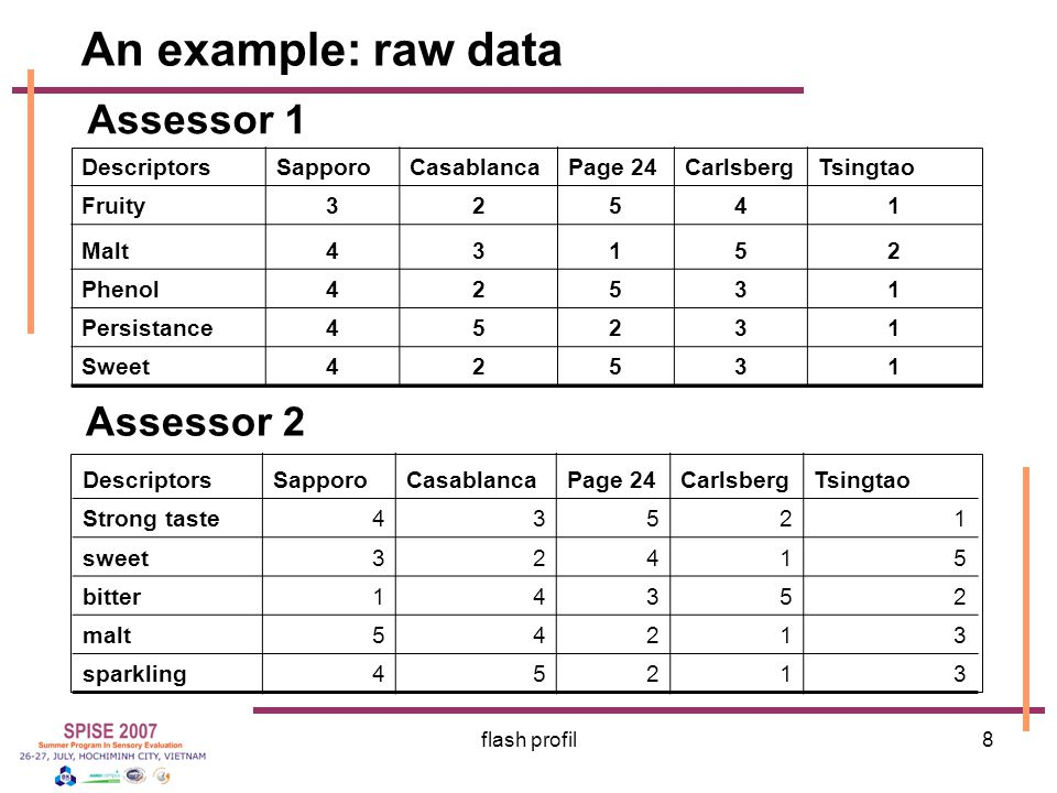 An example: raw data Assessor 1 Assessor 2 Descriptors Sapporo