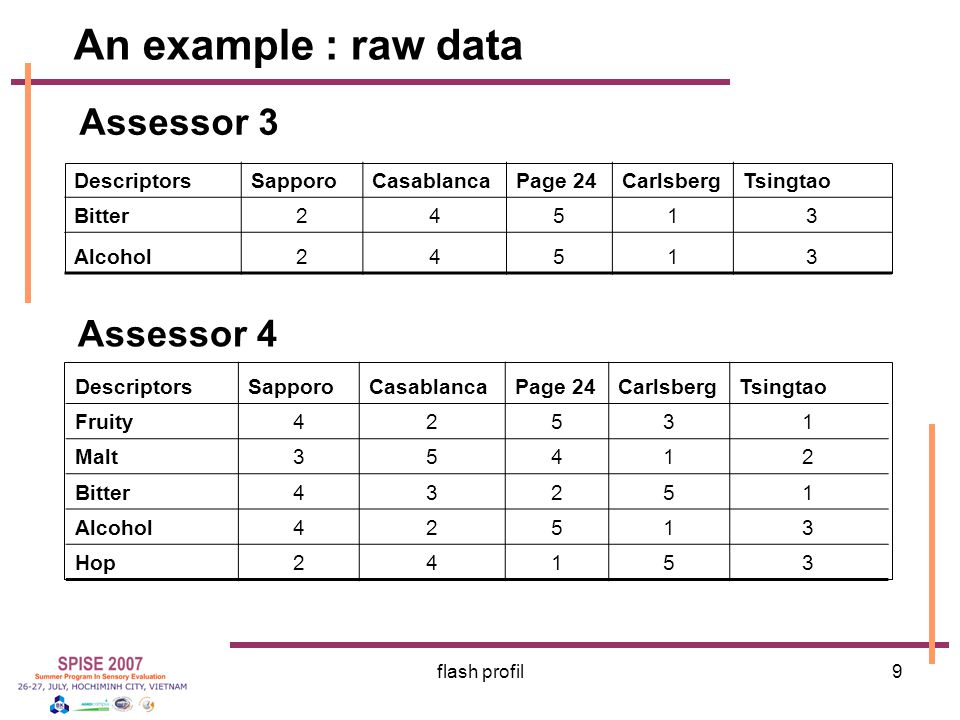 An example : raw data Assessor 3 Assessor 4 Descriptors Sapporo