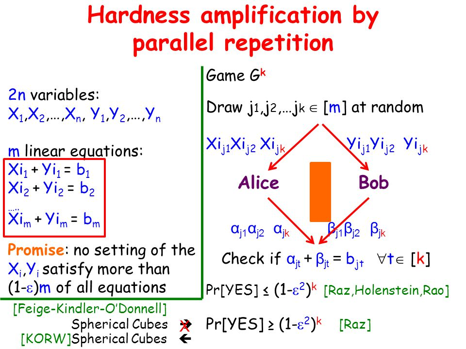 Hardness amplification by parallel repetition