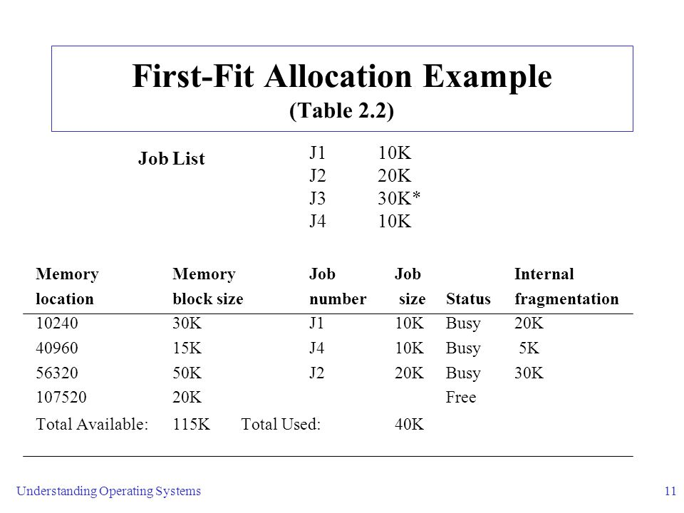 First-Fit Allocation Example (Table 2.2)