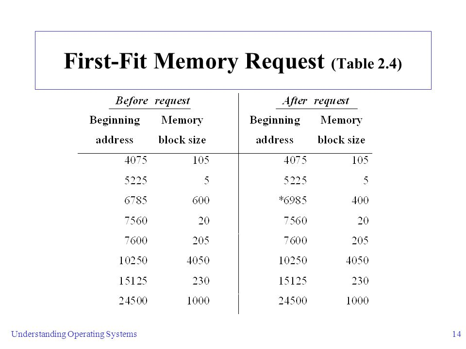 First-Fit Memory Request (Table 2.4)
