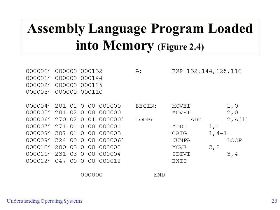 Assembly Language Program Loaded into Memory (Figure 2.4)