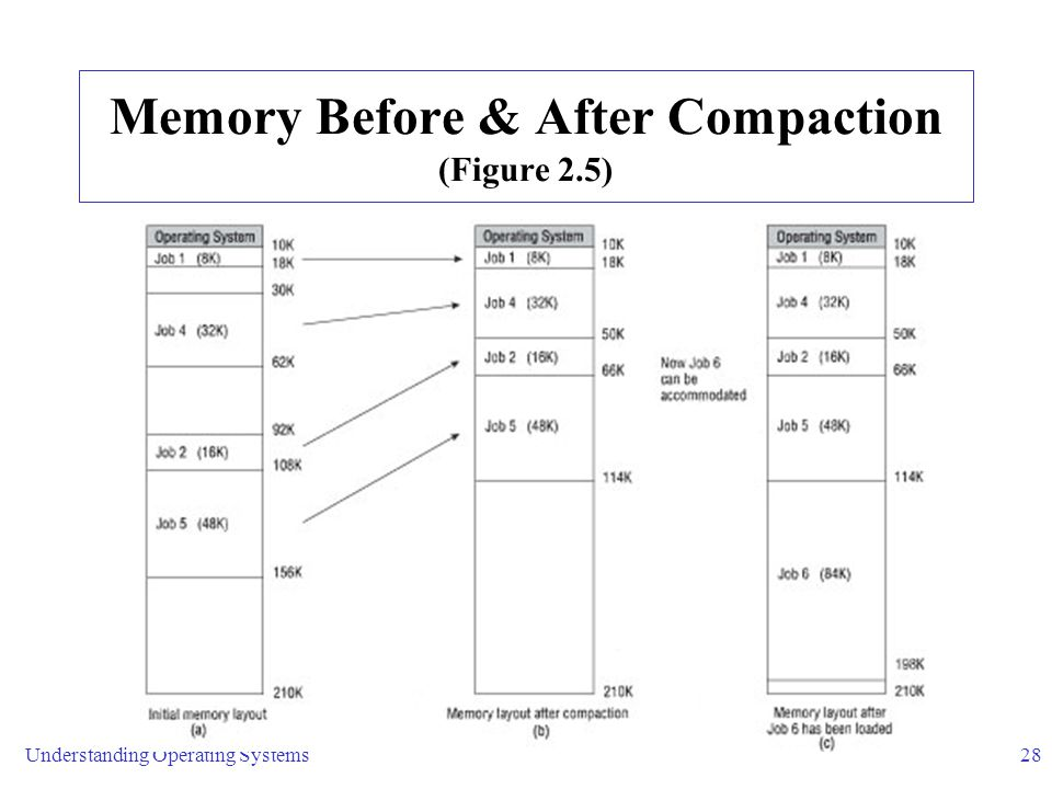 Memory Before & After Compaction (Figure 2.5)