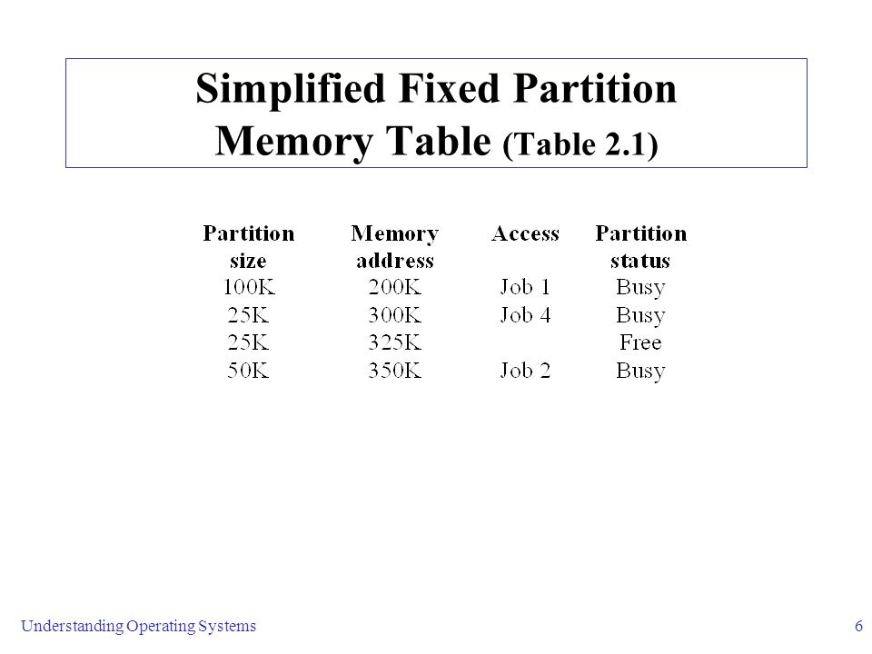 Simplified Fixed Partition Memory Table (Table 2.1)