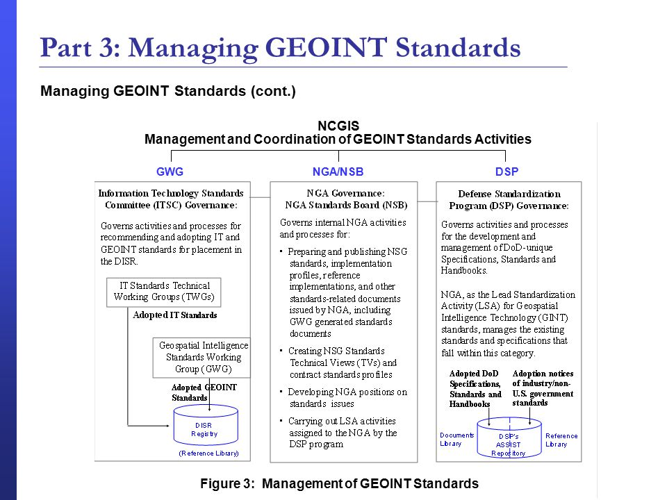 Part 3: Managing GEOINT Standards Managing GEOINT Standards (cont.)