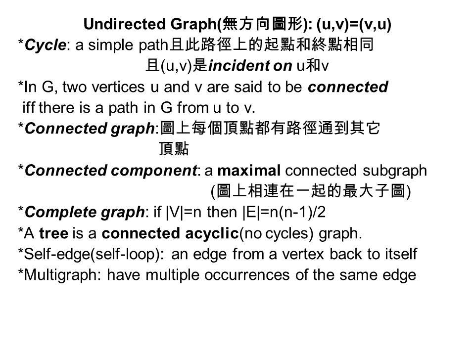 Undirected Graph(無方向圖形): (u,v)=(v,u)