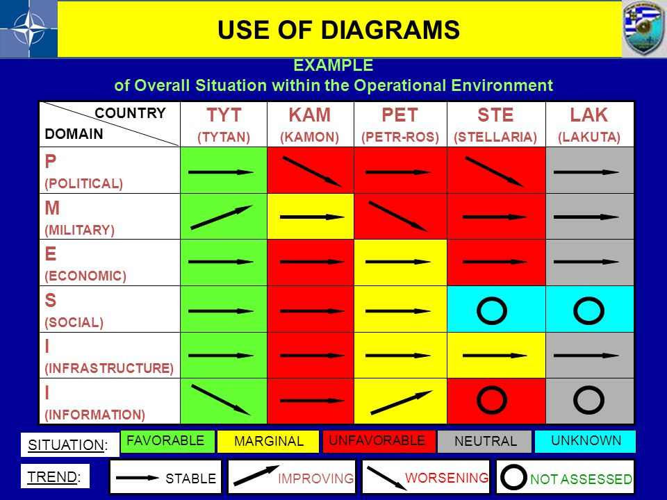 of Overall Situation within the Operational Environment