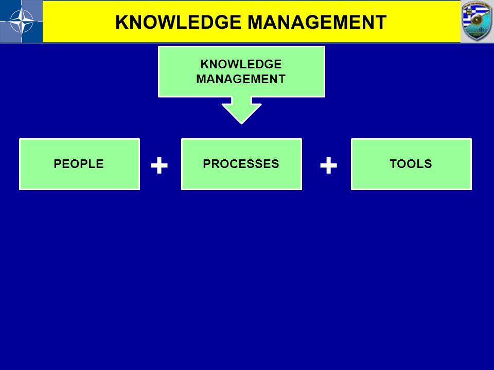 KNOWLEDGE MANAGEMENT KNOWLEDGE MANAGEMENT PEOPLE PROCESSES TOOLS + +