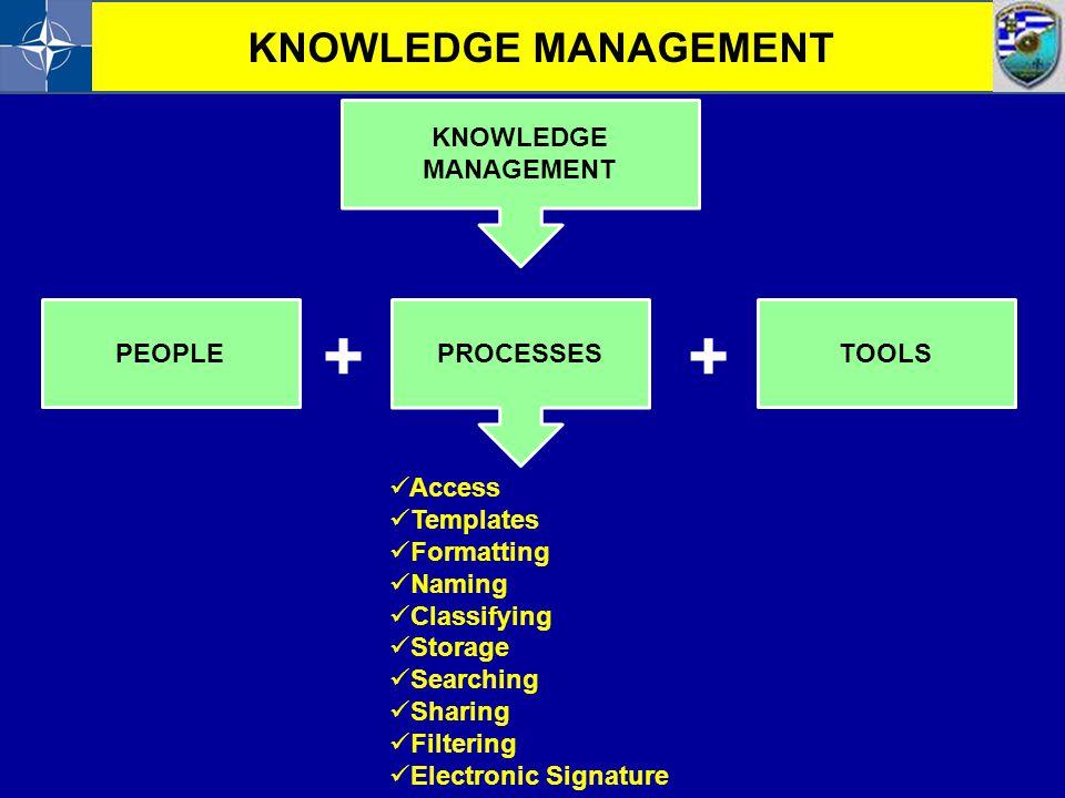 + + KNOWLEDGE MANAGEMENT KNOWLEDGE MANAGEMENT PEOPLE PROCESSES TOOLS