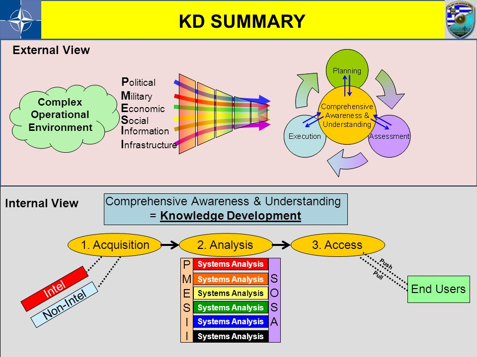 KD SUMMARY External View Political Military Economic Social