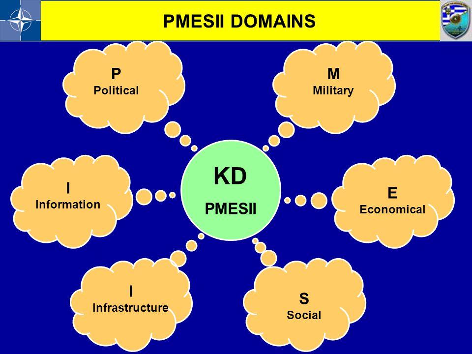KD PMESII DOMAINS P M PMESII I E I S Political Military Information