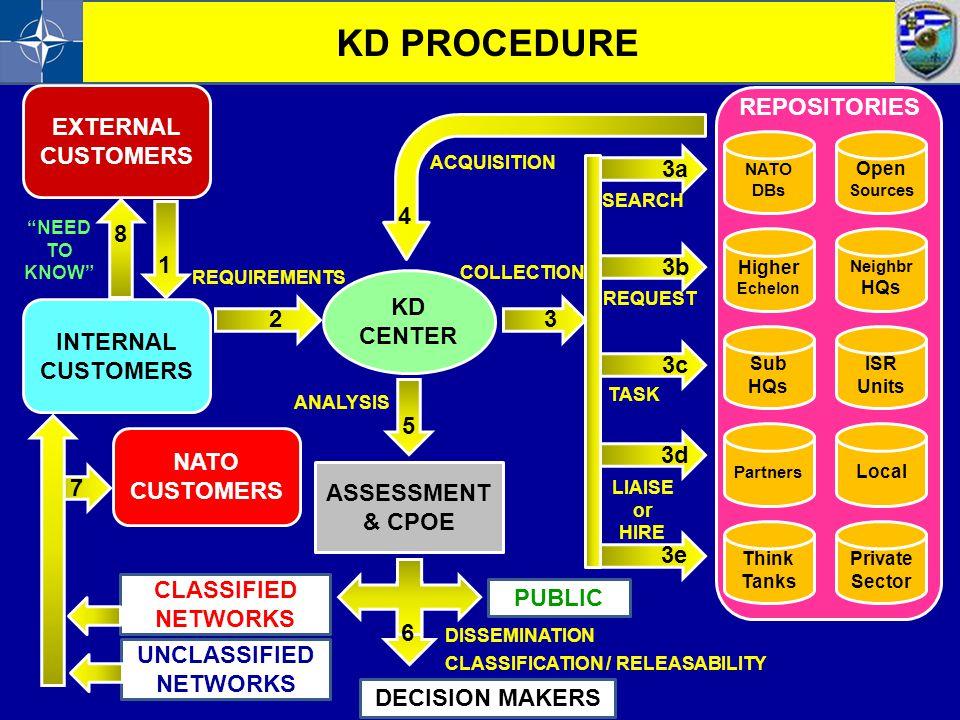 KD PROCEDURE EXTERNAL CUSTOMERS INTERNAL 1 REPOSITORIES 3 3a 3b 3c 3d
