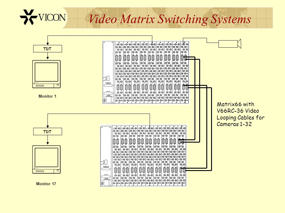 Matrix66 with V66RC-36 Video Looping Cables for Cameras 1-32