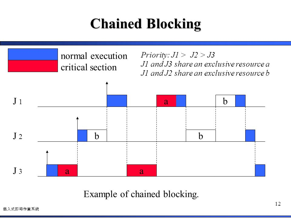 Example of chained blocking.