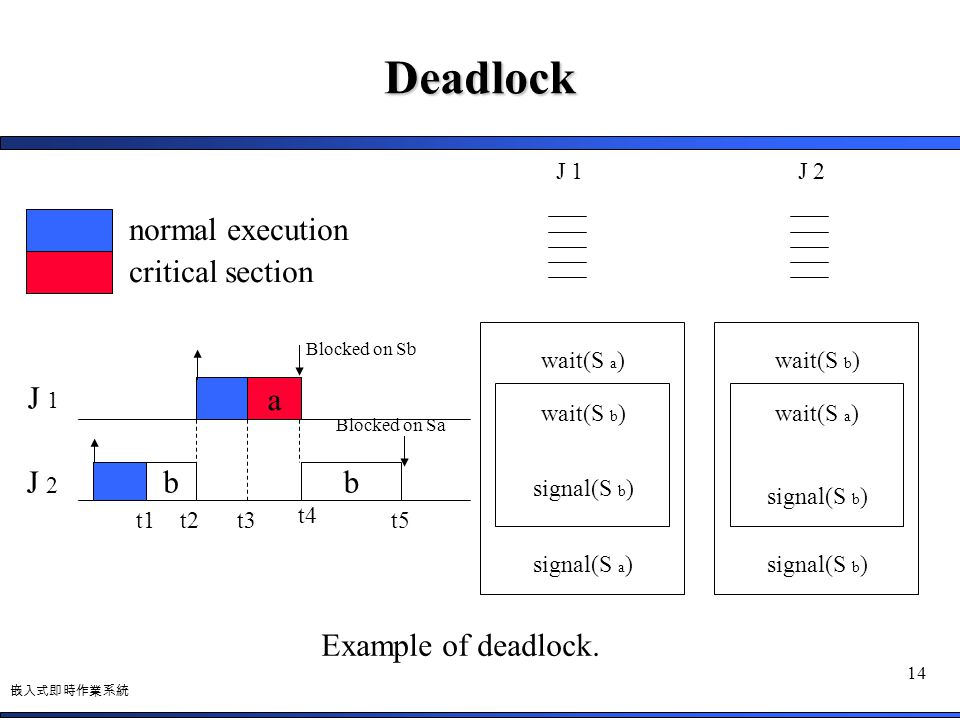 Deadlock normal execution critical section J 1 a J 2 b b