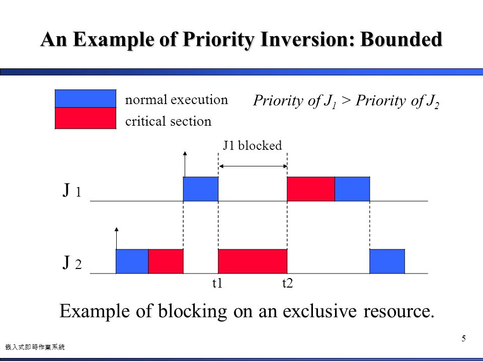 An Example of Priority Inversion: Bounded