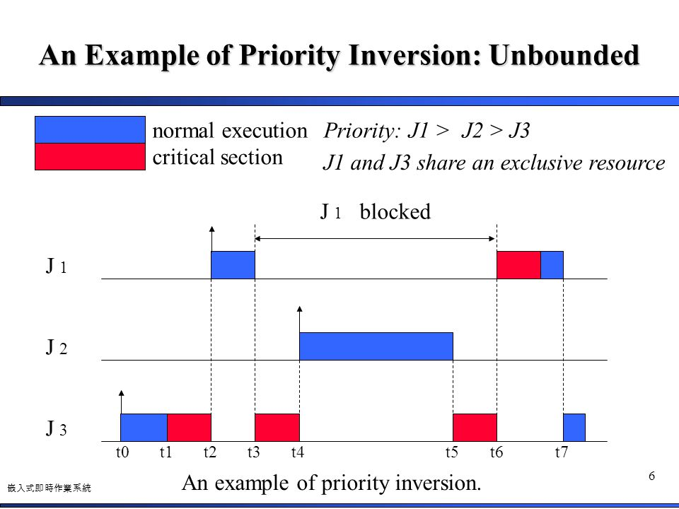 An Example of Priority Inversion: Unbounded
