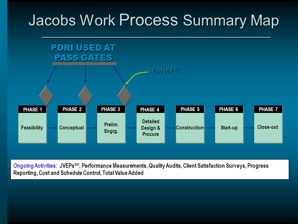 Jacobs Work Process Summary Map