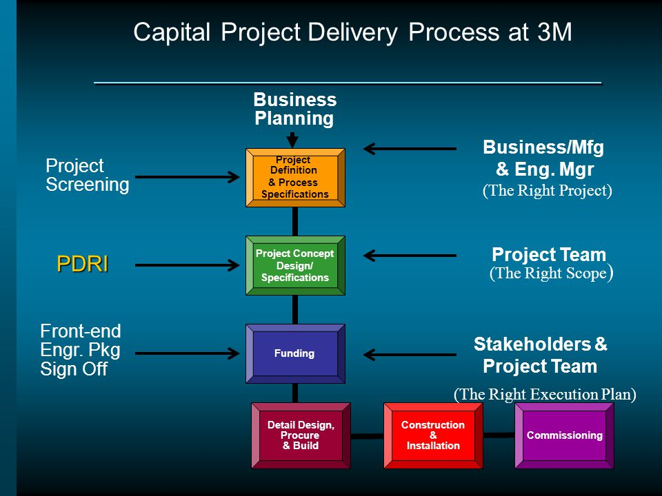 Capital Project Delivery Process at 3M