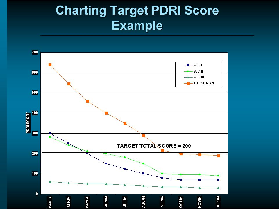 Charting Target PDRI Score Example