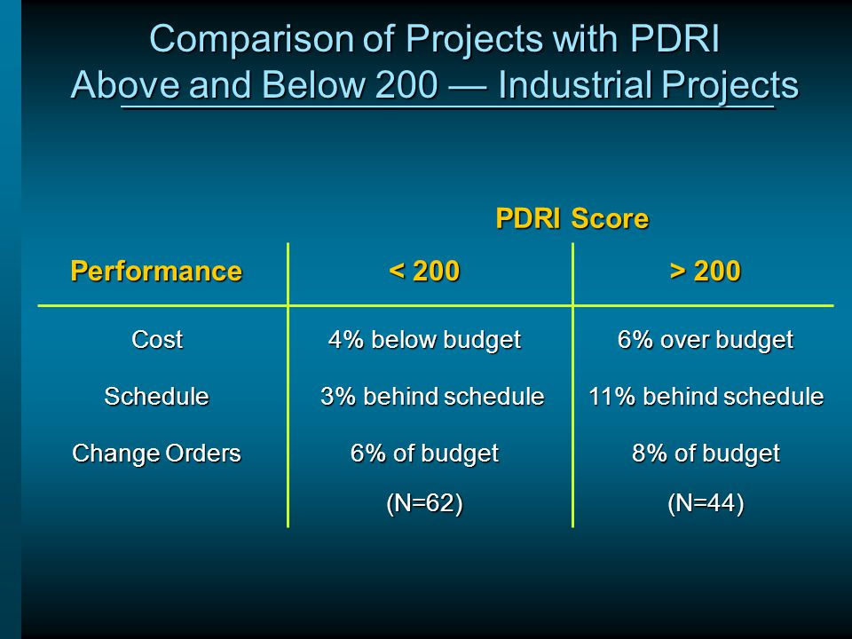 Comparison of Projects with PDRI Above and Below 200 — Industrial Projects