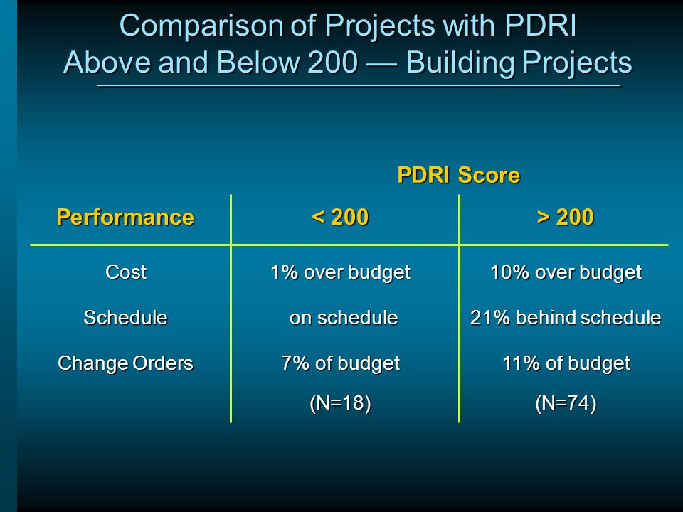 Comparison of Projects with PDRI Above and Below 200 — Building Projects