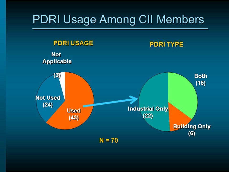 PDRI Usage Among CII Members