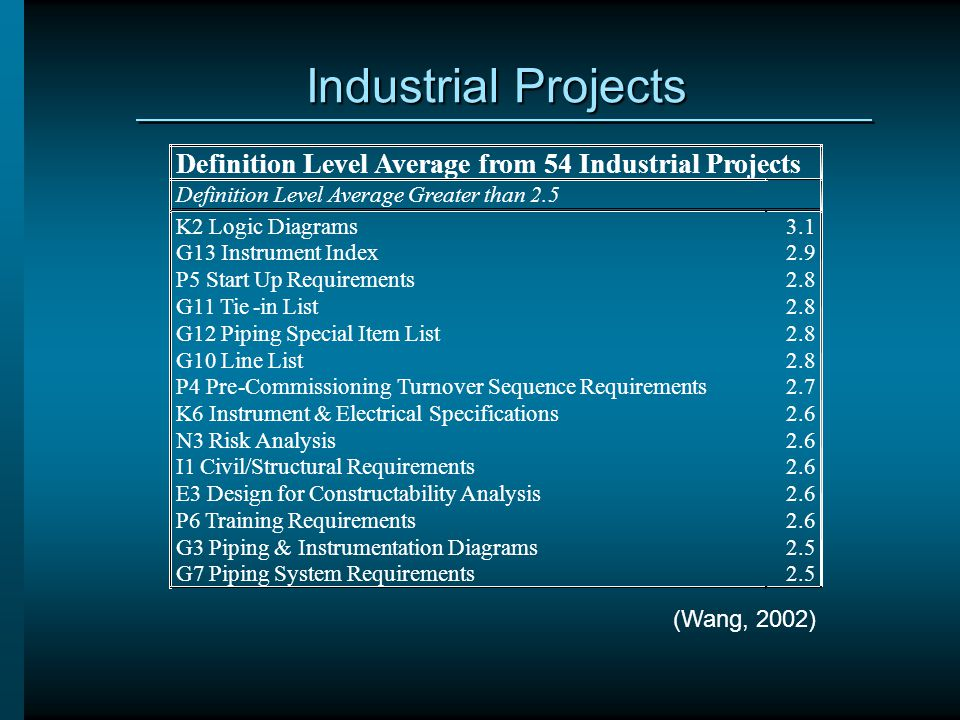 Industrial Projects Definition Level Average from 54 Industrial Projects. Definition Level Average Greater than 2.5.