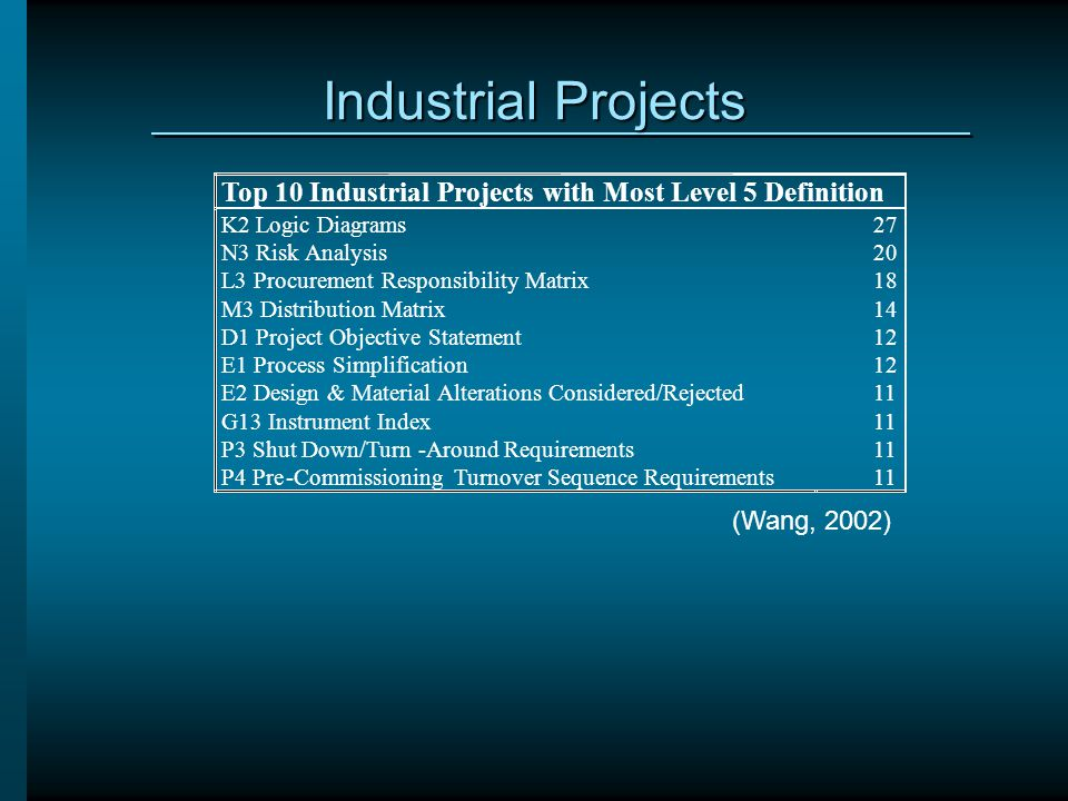 Industrial Projects Top 10 Industrial Projects with Most Level 5 Definition. K2 Logic Diagrams. N3 Risk Analysis.