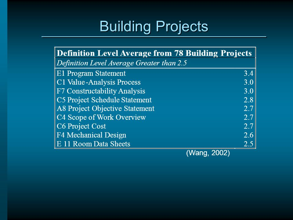 Building Projects Definition Level Average from 78 Building Projects