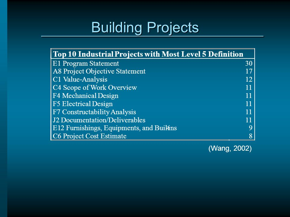 Building Projects Top 10 Industrial Projects with Most Level 5 Definition. E1 Program Statement. A8 Project Objective Statement.