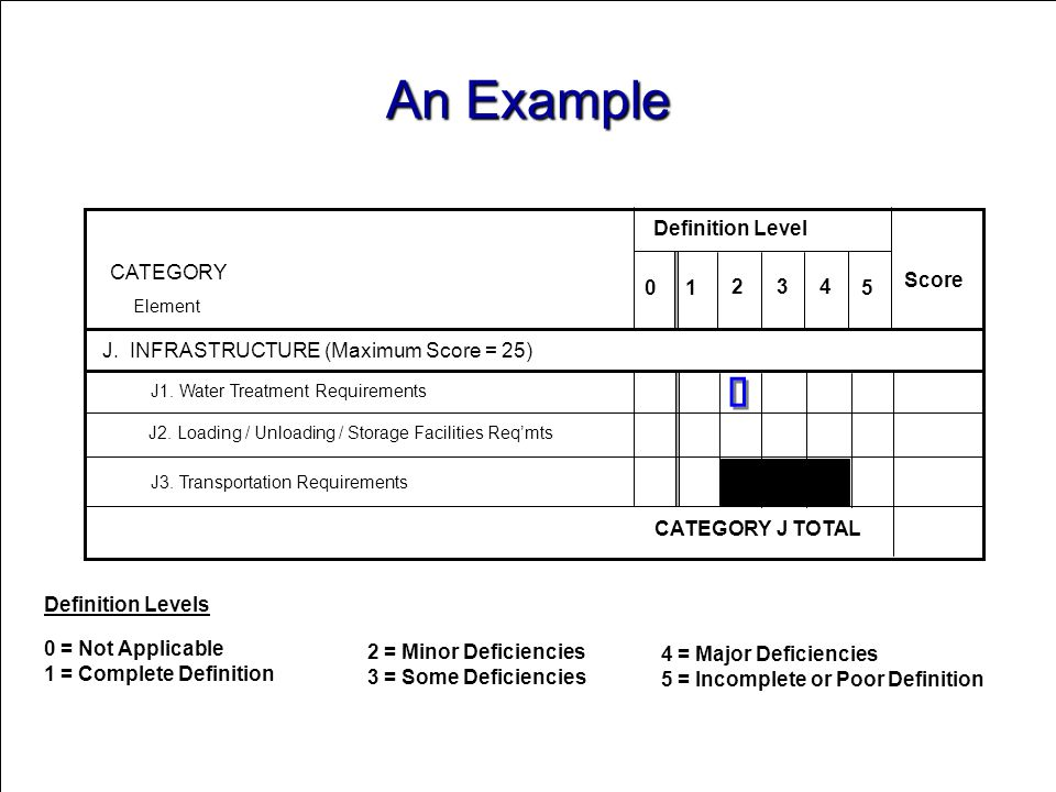 An Example ü Definition Level CATEGORY 2 3 4 Score 1 5