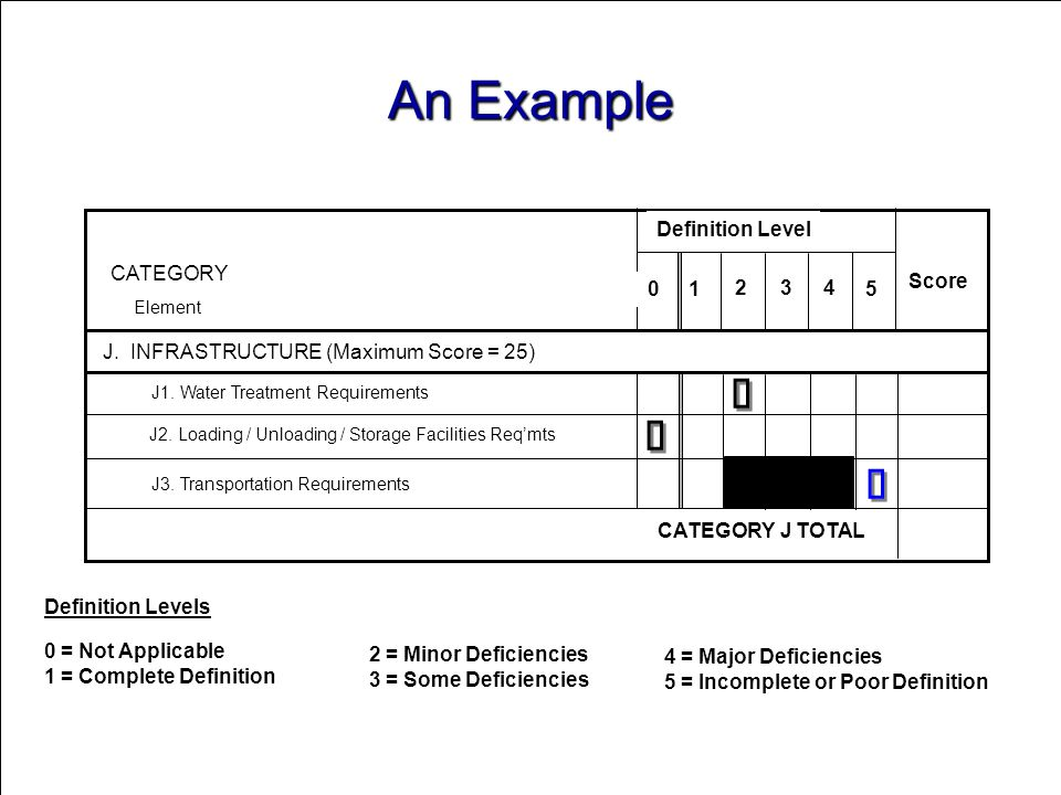 An Example ü J. INFRASTRUCTURE (Maximum Score = 25) CATEGORY