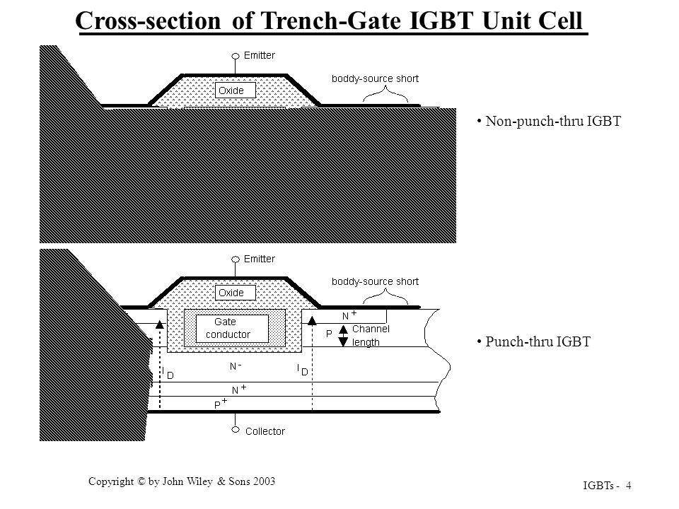 Cross-section of Trench-Gate IGBT Unit Cell