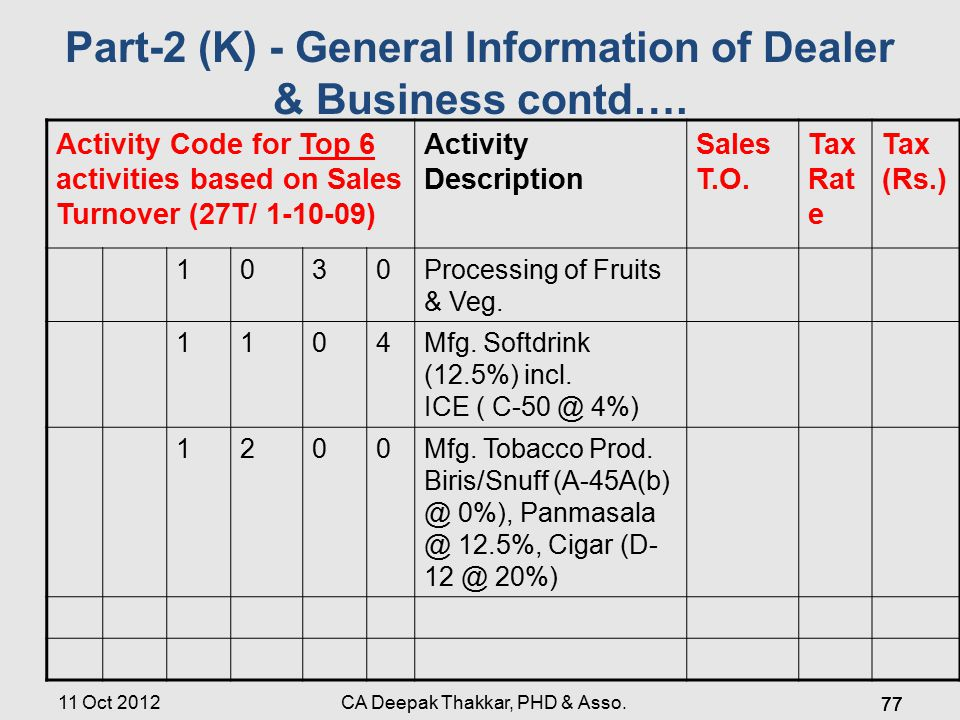 Part-2 (K) - General Information of Dealer & Business contd….