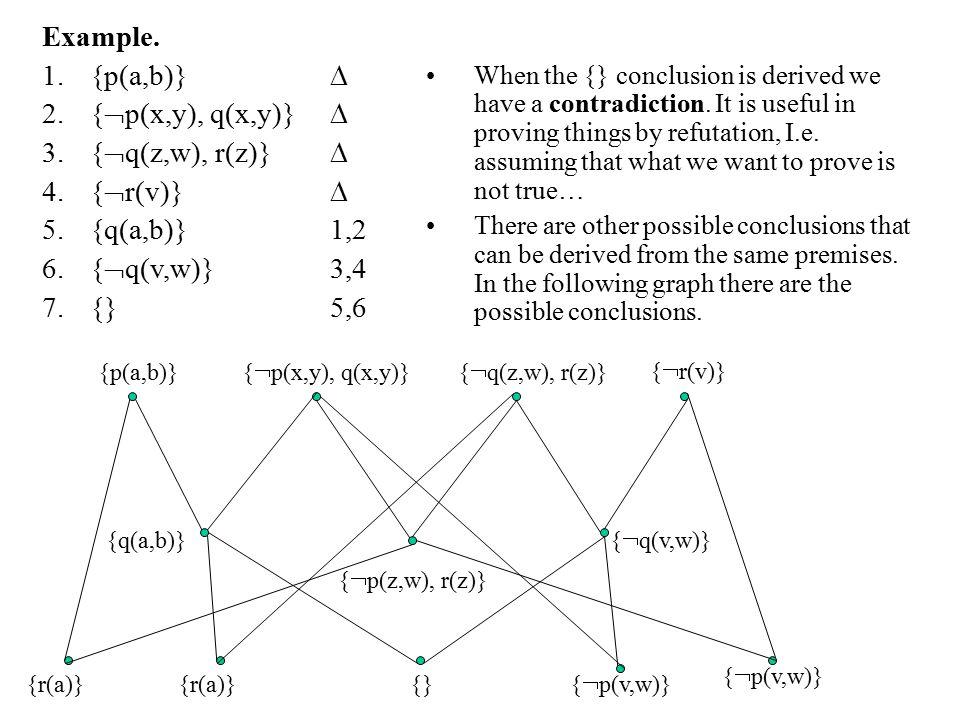 Example. {p(a,b)}  {p(x,y), q(x,y)}  {q(z,w), r(z)}  {r(v)} 