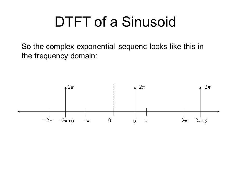 DTFT of a Sinusoid So the complex exponential sequenc looks like this in the frequency domain: 2p.