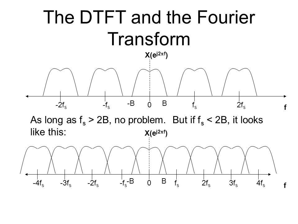 The DTFT and the Fourier Transform