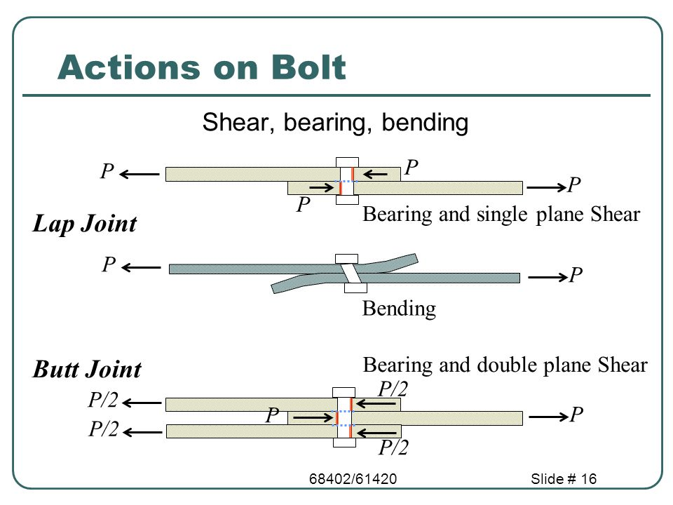 Actions on Bolt Lap Joint Butt Joint Shear, bearing, bending P