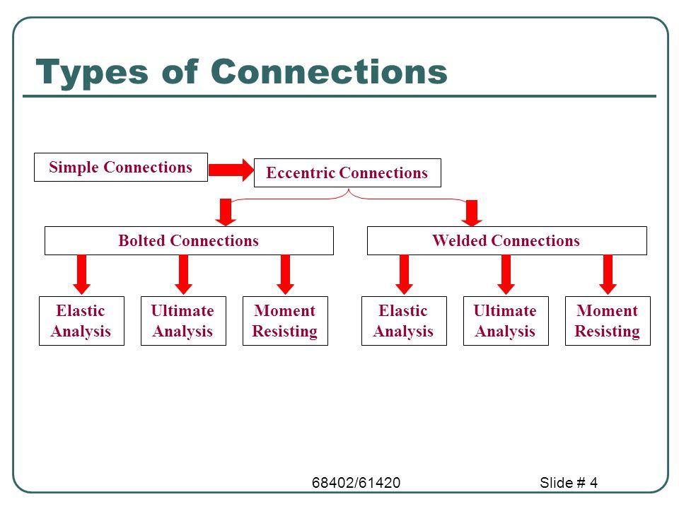 Eccentric Connections