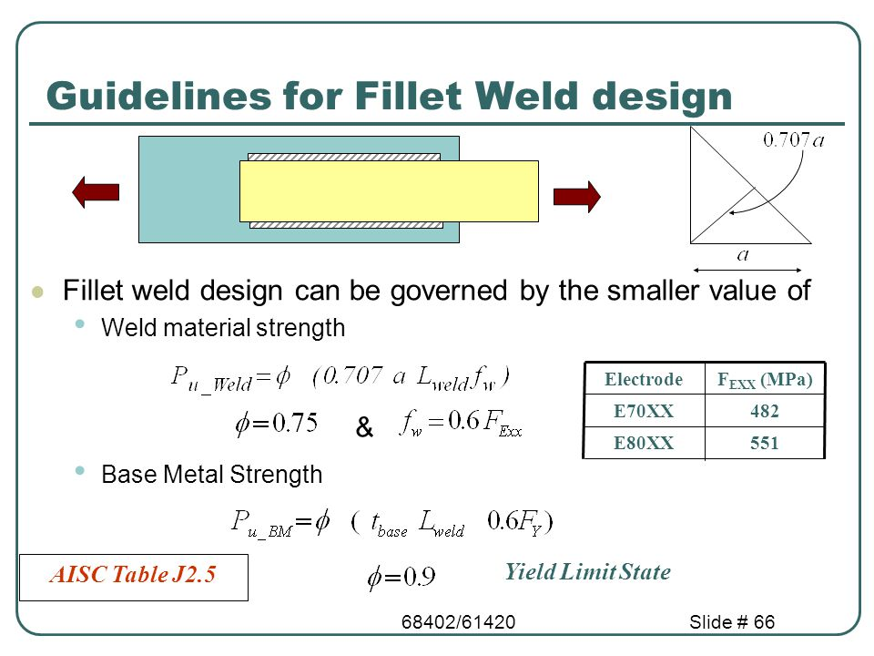 Fillet Weld Strength Chart Related Keywords & Suggestions - Fillet