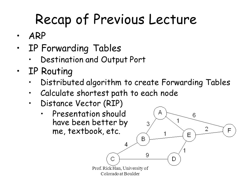Recap of Previous Lecture