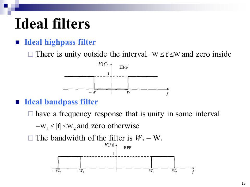 Ideal filters Ideal highpass filter