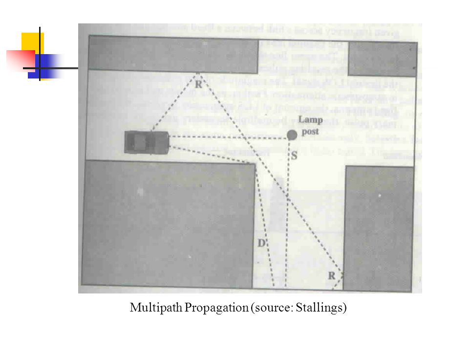 Multipath Propagation (source: Stallings)