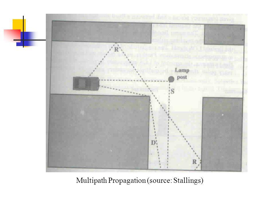 Multipath Propagation (source: Stallings)