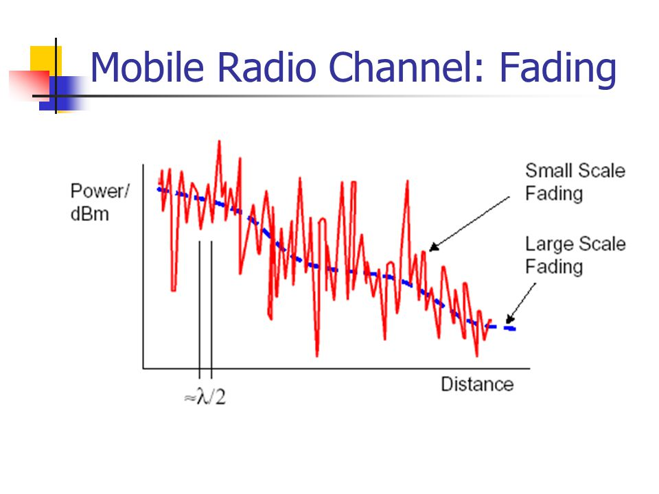 Mobile Radio Channel: Fading