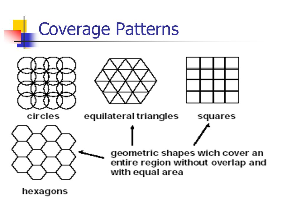 Coverage Patterns
