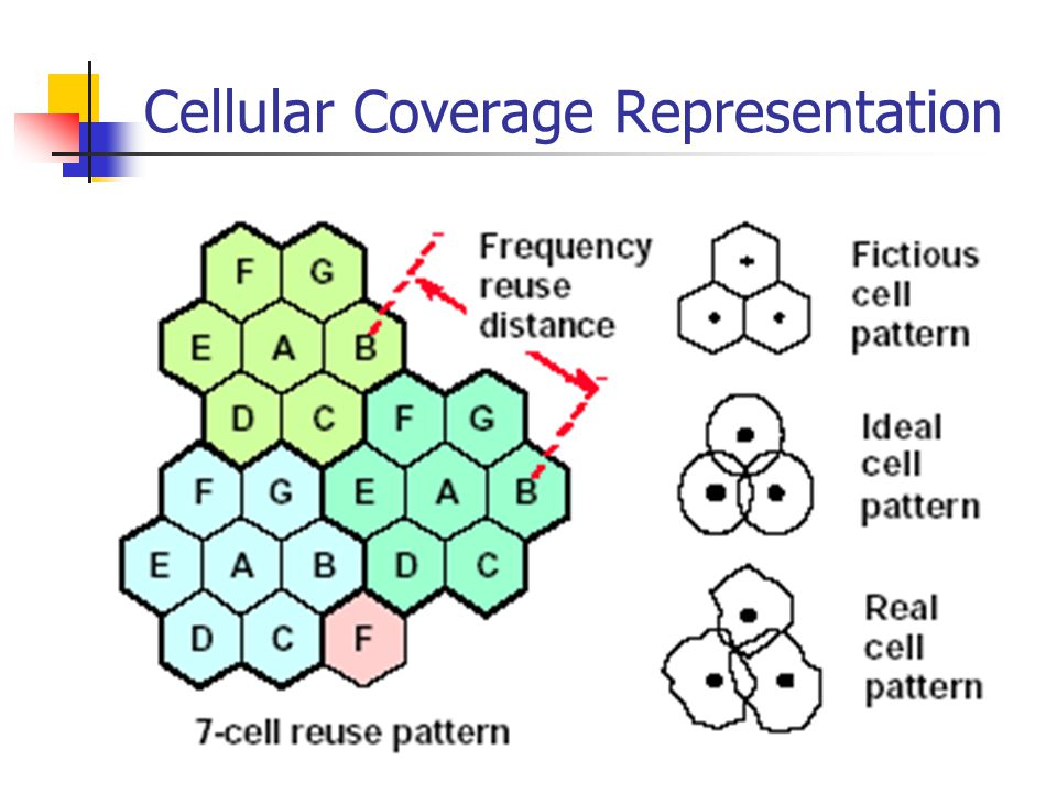 Cellular Coverage Representation